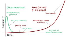 Free culture graph