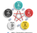 Wu xing五行, classical five elements in Chinese herbal medicine