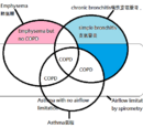 Asthma氣喘和Chronic Obstructive Pulmonary Disease慢性阻塞性肺疾病COPD比較