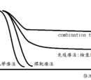 Taiwanese Antineoplastics classification抗癌藥分類