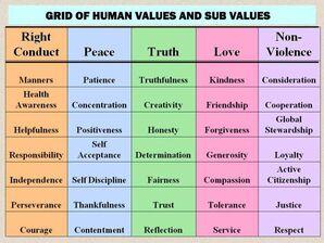 Values-grid