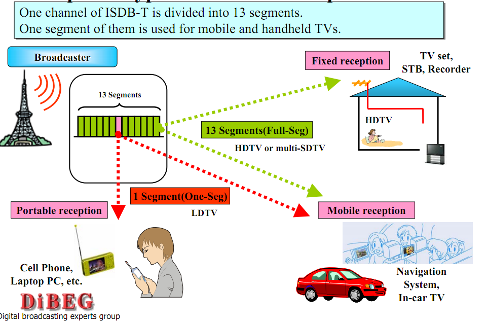 ISDB-T | Philippine Television Wiki | FANDOM powered by Wikia