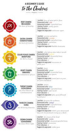 Beginners-guide-chakras