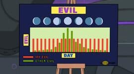 Doofenshmirtz's Evil Chart