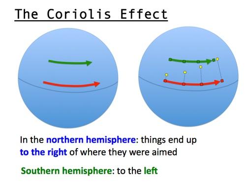 File:Coriolis .jpg