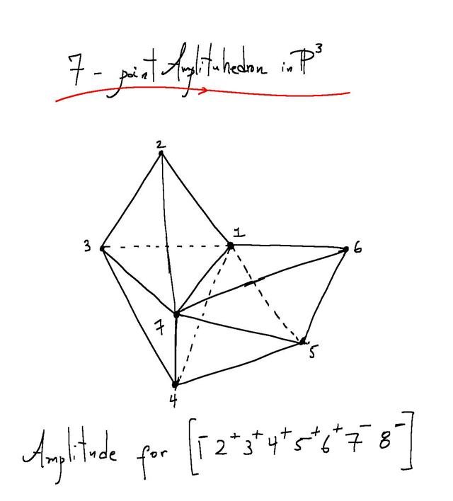 Amplitudihedron