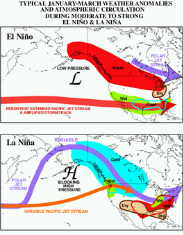 El nino north american weather