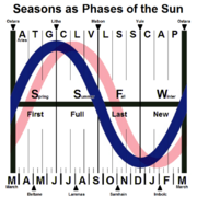 Phases of the Sun (NHemi)