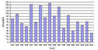 Nombre de planches de Don Rosa entre 1987 et 2004