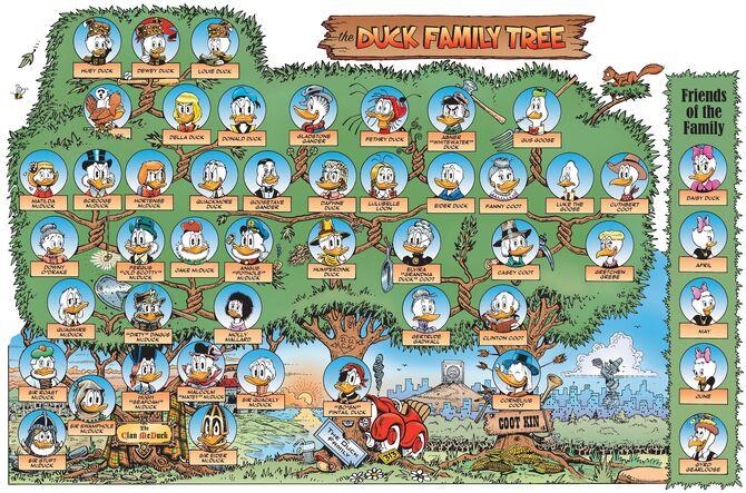 Arbre généalogique des Ducks par Don Rosa