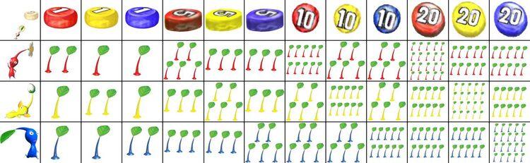 Pellet Chart
