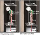 A Física nos elevadores