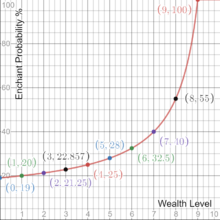 Wealth enchant probability