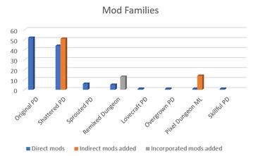Mods Families