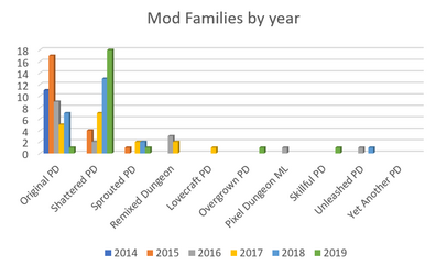 Mod Families by year