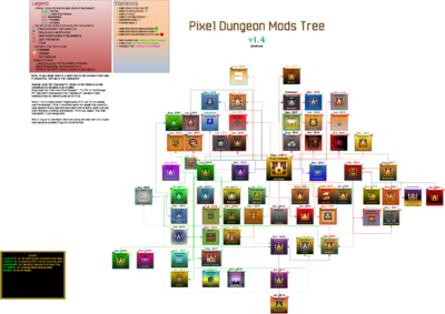 Mods Tree 1.4