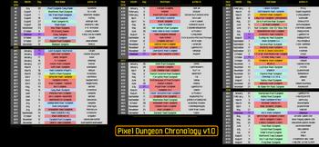 PD Chronology Omicronrg9