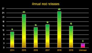 Infochart Omicronrg9 A - Annual mod releases