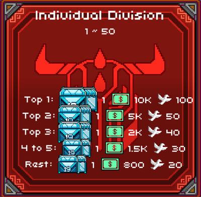 IndividualDivision2