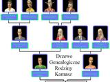 Rodzina Kamasz