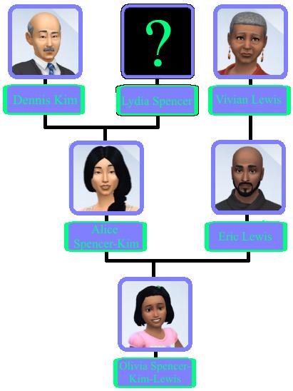 Drzewo rodziny kim-lewis