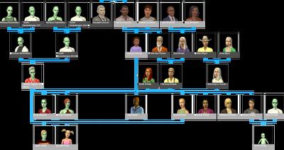Drzewo genealogiczne rodziny Kowal