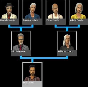 Lotario drzewo genealogiczne
