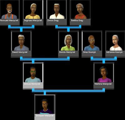 Drzewo genealogiczne rodziny Marzyciel