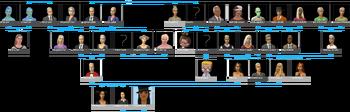 Ćwir Kaliente drzewo genealogiczne