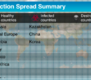 Infection Spread Summary