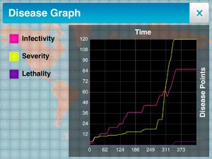 Disease Graph 2