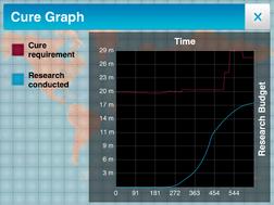 Cure Graph 2