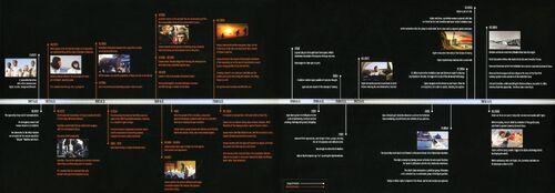 Bluray timeline