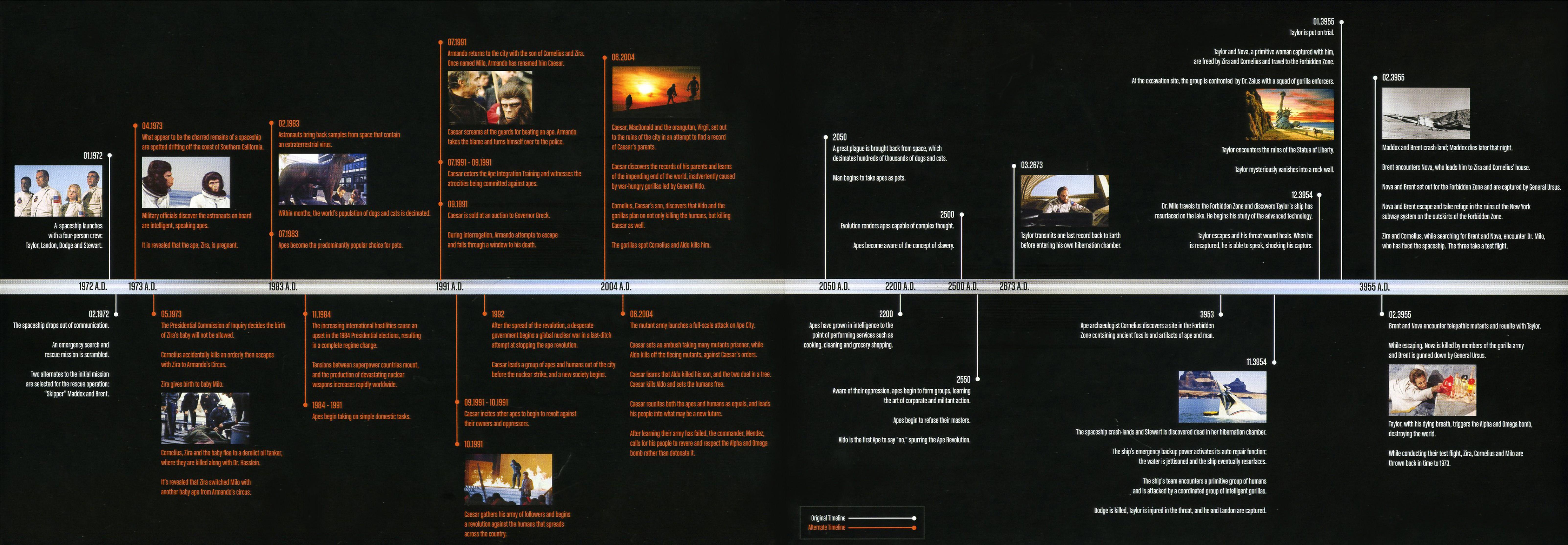 linear timelines
