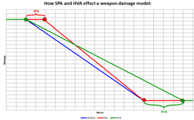 SPA and HVA attachments
