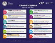 Завдання УРБ на 2018-2019