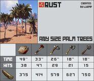 Palm Trees Chart
