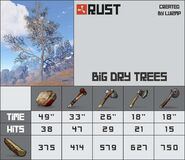 Big Dry Tree 2 Chart