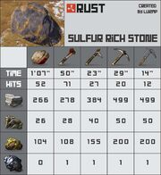 Farming Rocks Sulfur