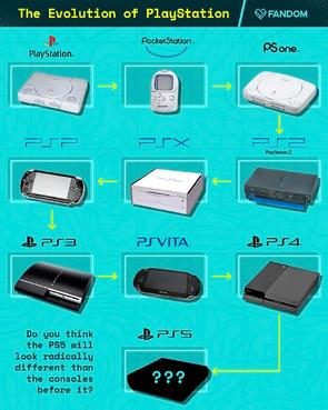 Evolution of PlayStation, by Fandom