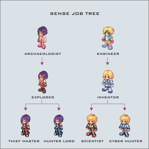 Sense Job Tree