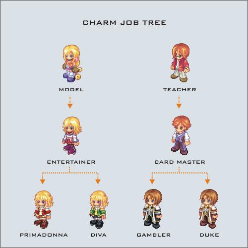 Charm Job Tree
