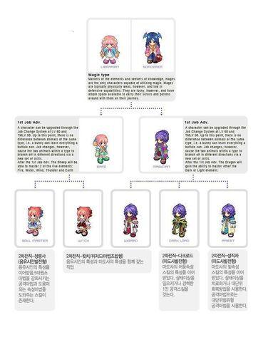 File:Magic Job Tree.jpg