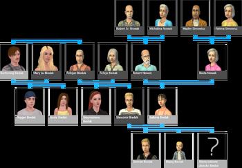 Broke Family Tree