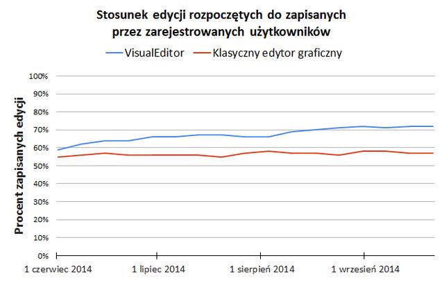 Plik:VisualEditor-save-edit-ratio.png
