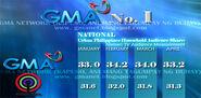510 250 copy GMA ABS-CBN