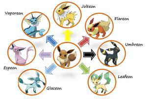 Evolucions d'Eevee