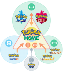 Pokemon home transfer infographic