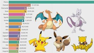 The Most Popular Pokemons- All 1st Generation