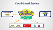 Pokemon home cloud